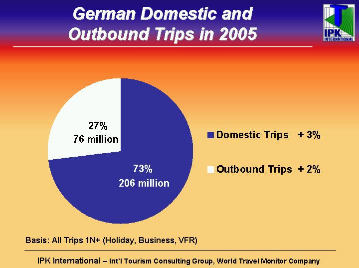German Travel Trends In 2005, the Germans took a total of 282 million domestic/ outbound trips, thereby spending 1.4 billion nights away from home.