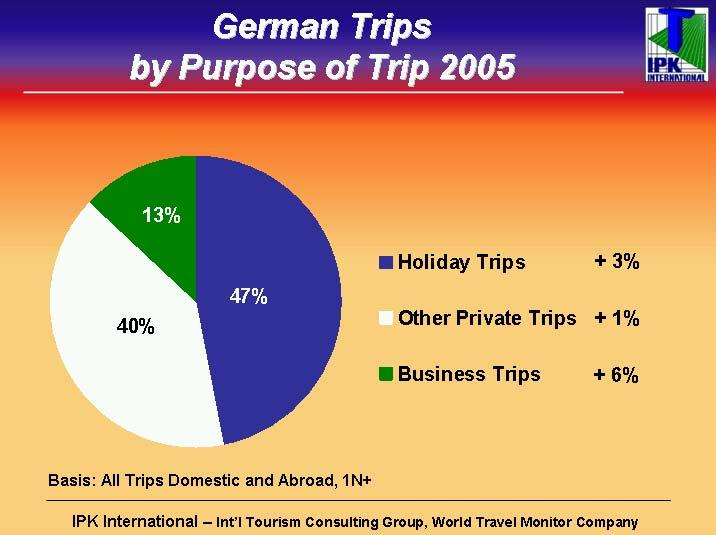 The domestic/outbound trips taken by the Germans in 2005 led to a total spending volume of 120 billion euros (+2% increase).