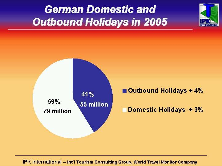 In 2005, the Germans took a total of 79 million domestic holidays, a +3% increase over the previous year.