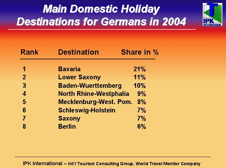 Taken as a whole, aggregate growth in German holiday travel With a market share at 16%, Spain was the leading outbound holiday destination for the Germans in 2005.