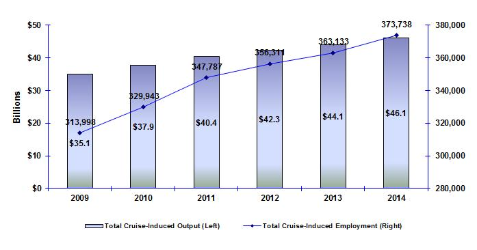 The total employment impact of the international cruise industry has also followed the same recovery pattern, increasing from 313,998 jobs in 2009 to 373,738 jobs by 2014.