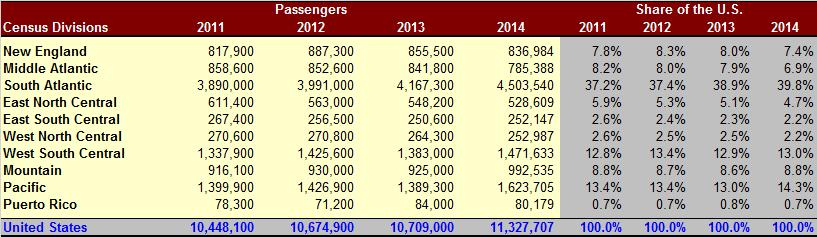 Table 2 Cruise Passengers Sourced from the United States, 2010 2014 3 Source: Cruise Lines International Association Among the five regions with a decline in cruise passengers during 2014, the