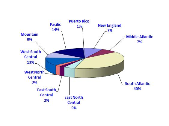regions each accounted for 14 and 13 percent, respectively, of cruise passengers sourced from the United States.