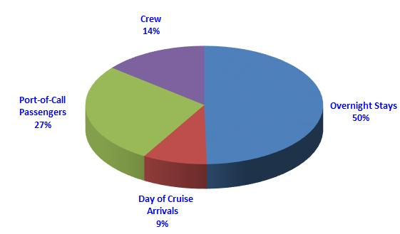 Table 6 Passenger and Crew Expenditures in the United States 2014 Embarking passengers who arrived at the port city on the day of their cruise spent an average of $31.16, an increase of 3.