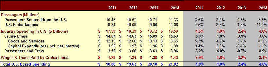 Table ES-1 Expenditures of the International Cruise Industry in the United States, 2011 2014 Source: Business Research & Economic Advisors and Cruise Lines International Association As indicated in