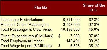 Florida As has been discussed previously in this report, Florida is the center for cruising from the United States. As shown in Table 11, 6.