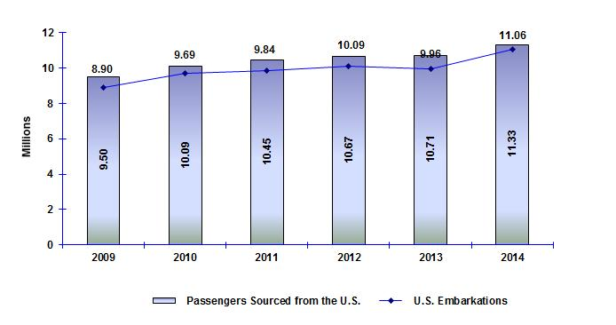 Five Year Trend: 2009 2014 In 2009, 9.5 million cruise passengers were sourced from the United States. As shown in Figure ES-1, U.S.-sourced cruise passengers have been steadily increasing with an average annual growth rate of 3.