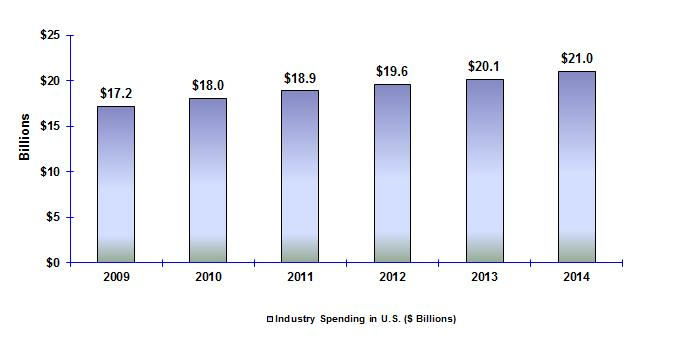 received an estimated $17.2 billion (see Figure ES-2). By 2014 these direct expenditures had increased by 22 percent to $21 billion.