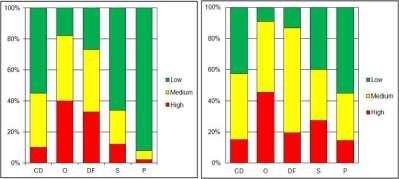 Wilkinson 2008 Coral cover decreased to 3-5% of the 1980s values Many reefs