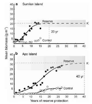 Alcala (1994) in Roberts and