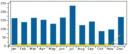 Page Views by Month Reporting Date: 2010 Page: Entire Site Page Views by Month Report Summary 2010 Total 1,681 Page Views Report Details Month 2010 1. January 2010 155 2. February 2010 133 3.