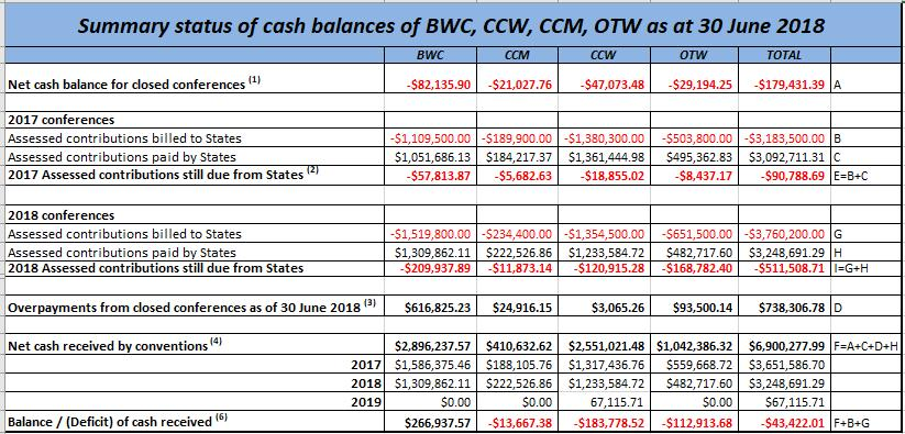 Status of contributions of BWC, CCW, CCM, OTW as at 30 June 2018 Introduction 1. The present document is a summary of the financial contributions of the four disarmament Conventions.