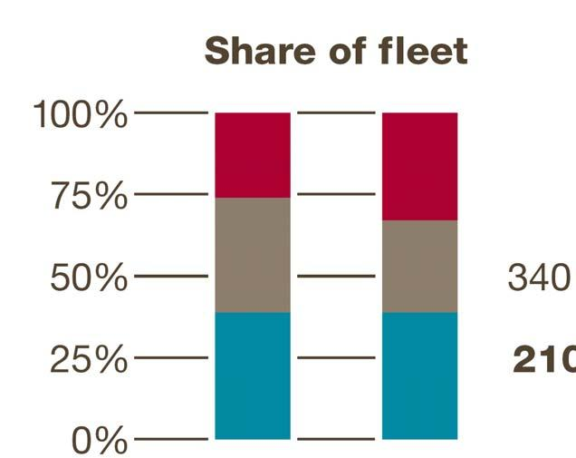 40 to 80 tonnes Standard Less than 45 tonnes 2009 Freighters
