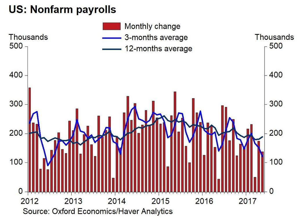 The US labor market remains