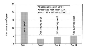MPAs aid recovery of fishery Alcala et al.