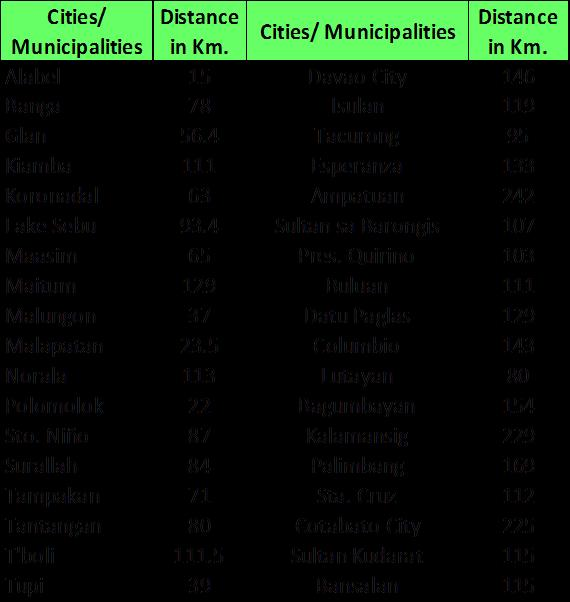 Table 2. Distance (Km) of Neighboring Cities and Municipalities from General Santos City. *As Used by OCPDC for Planning Purposes 2.