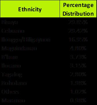 Table 5. Top 10 Ethnicity of Household Population: General Santos City, 2011. 3.