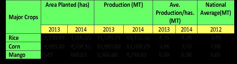 Table 12. Area Planted and Production by Major Crops: General Santos City, 2013-2014 Source: City Agriculturist Office National Ave. data: DILG Scorecard LGPMS 4.
