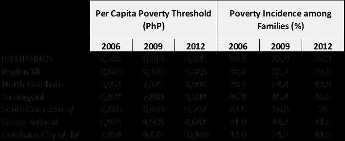 In Region XII poverty incidence or the proportion of families with per capita income falling below the poverty line, worsened with an increase of 6.