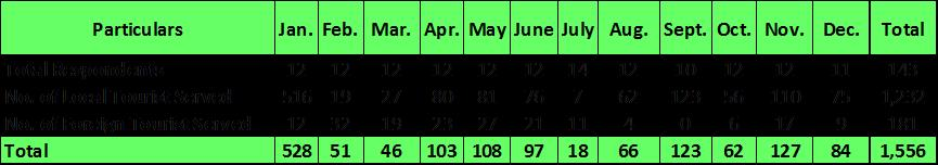 Market Summary by Month: