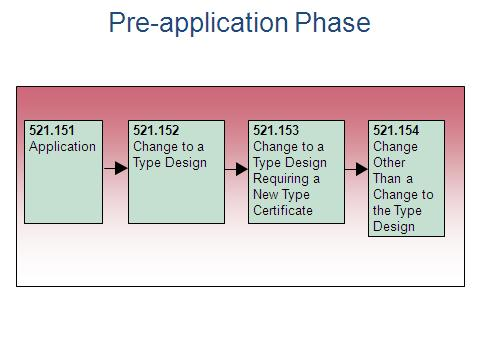 Figure 1 Pre-application Phase (1) Division IV is applicable to: (c) (d) Design changes for domestic aeronautical products which may be considered major or minor; Design changes for foreign