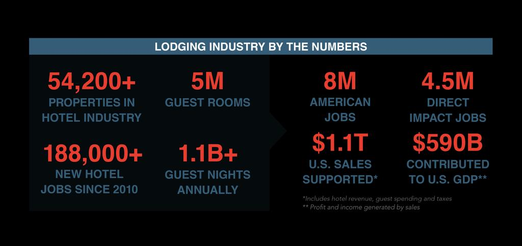 The hotel and lodging industry is vibrant and innovative.