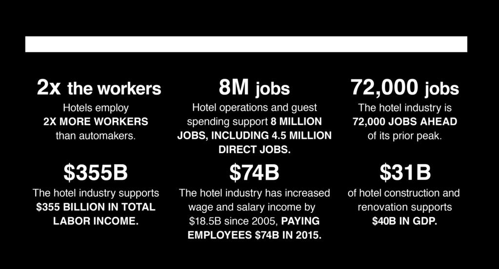 Hotels and hotel guests support nearly 8 million jobs, including 4 million direct impact jobs.