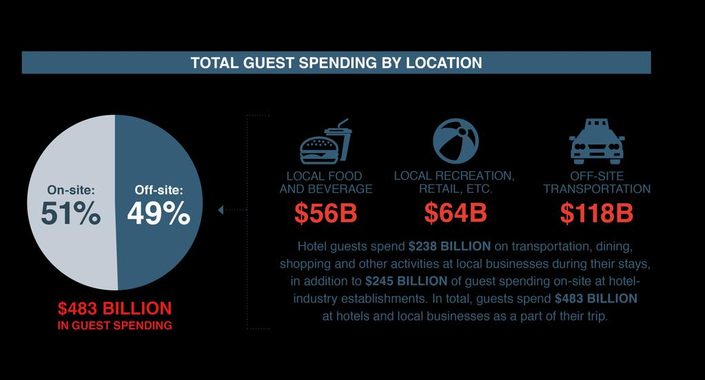In total, guests spend $483 billion at hotels and local businesses annually.