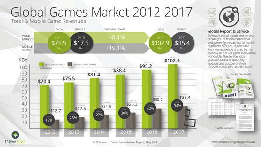 OLEKSANDR DOROKHOV and LIUDMYLA DOROKHOVA: Global Market of Computer Games and Criteria of Their Selection and Choosing Figure 5.Total and mobile games revenue (source: Newzoo.