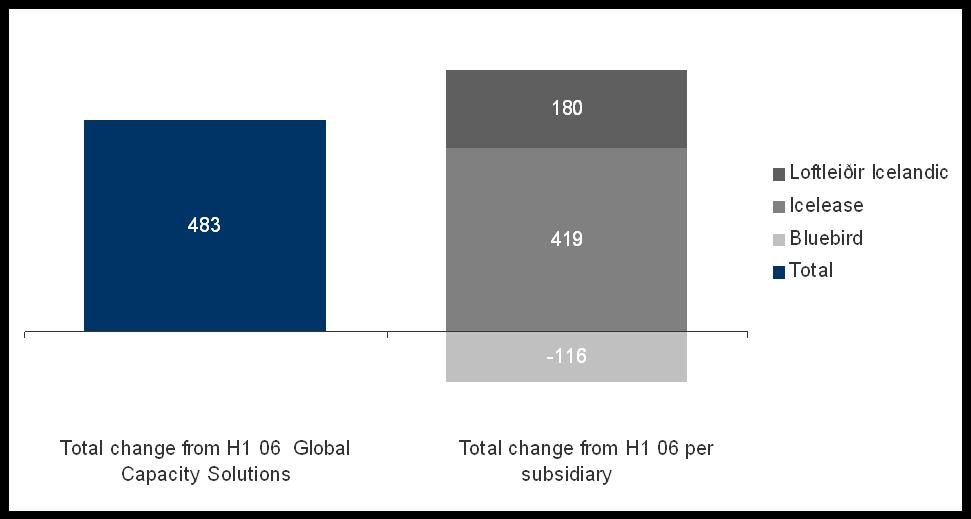 Global Capacity Solutions EBITDA in H1 ISK 1.