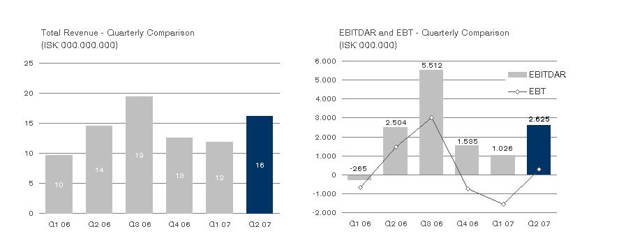 Results in Q2 below expectations Transport revenue only 1% high