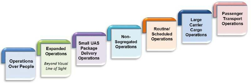 Risk-Based Operational Classification Strategy For Applicability of Operational Requirements - Address Operational Risk