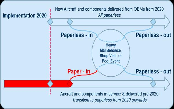 Paperless Commitment for 2020 Start The PAO-TO scope encompasses: e-tracking of aircraft and parts e-documentation e-records etc.