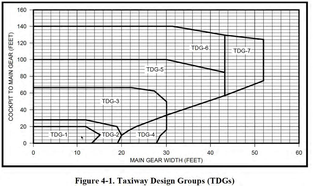 Taxiway Design Group