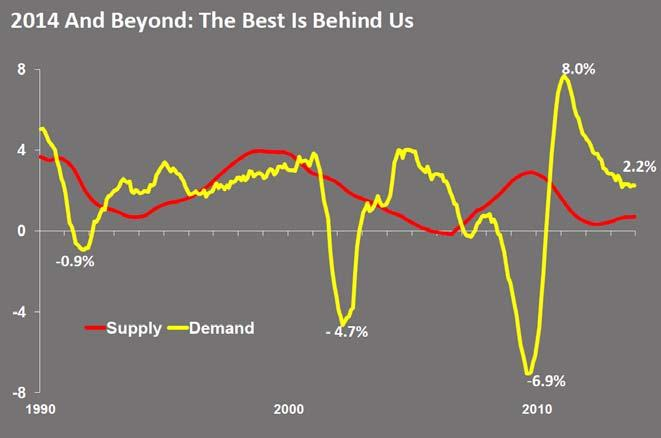 SLOW BUT SUSTAINED GROWTH FOR 2014 2 SUPPLY GROWTH WILL PICK UP IN 2014, BUT SHOULD REMAIN IN CHECK While occupancy levels are moderating, room night demand continues to outpace new supply growth.