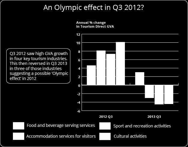 8.6% in 2011 and 4.9% in 2012 making it the 5th fastest growing industry in this analysis in terms of GVA change in those years (and overall as shown by figure 5).