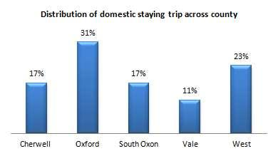 The distribution of overseas staying trips across the County indicates that the vast majority at 75% were made to Oxford.