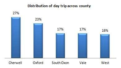 (25%). South Oxfordshire and the Vale each received 16% of the County share. Around 15% of total day trip expenditure took place in West Oxfordshire. 3.
