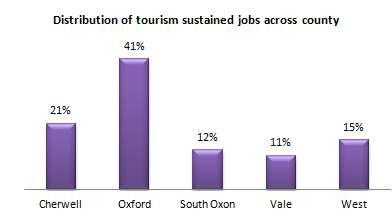This brings direct expenditure generated by tourism in Oxfordshire to 1,467,104,000, up 2% compared to 2012.