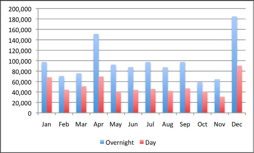 DOMESTIC TOURISM Seasonality For overnight domestic tourism, Easter (April in 2010) and Christmas (December) account for almost 29% of all trips.