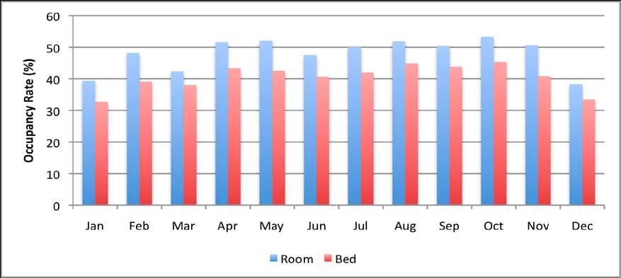 ACCOMMODATION PERFORMANCE Key Accommodation Indicators: 2005 to 2010 The overall room occupancy rate for accommodation establishments in 2010 was 48.1%, a small decrease from 49.3% in 2009.