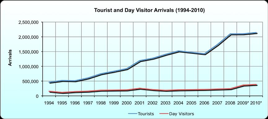 INTERNATIONAL TOURIST ARRIVALS International Tourist Arrivals: 1994-2010 There were an estimated 2.1 million tourist (overnight visitor) arrivals in Botswana in 2010.