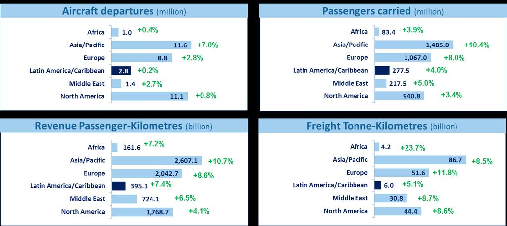 Air transport by region 2017 Source: ICAO Annual Report of
