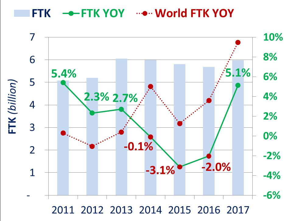 Freight Traffic (in FTK) Source: ICAO Annual Report