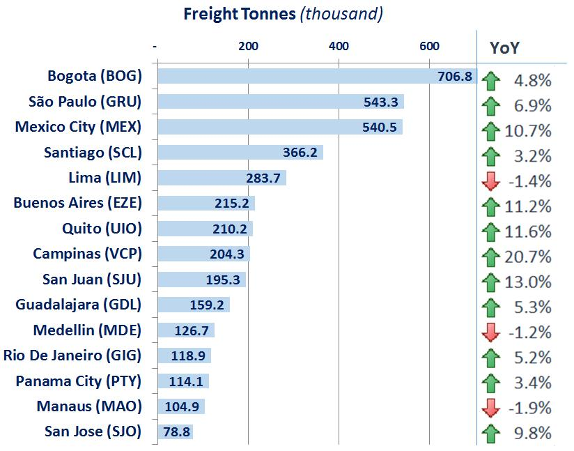 Freight Source: ICAO Annual Report of the