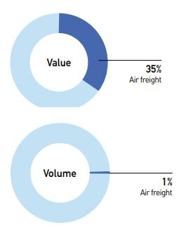 Air Cargo 2017 Cargo load factor (in terms of combination of belly and freighter capacity) reached 51.