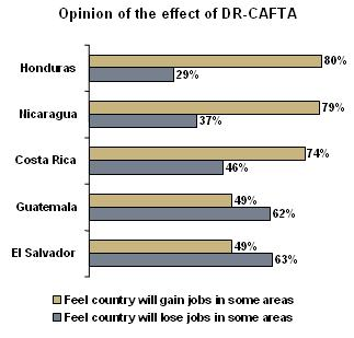 How has the free-trade agreement benefited Central America and the Caribbean?