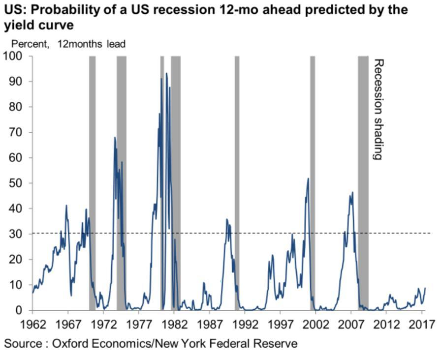Despite potential risks, a recession seems unlikely and we expect a strong 2018 Our