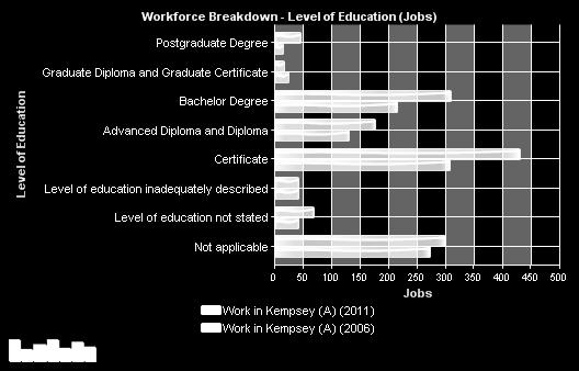 There has been significant growth in the number of workers with Postgraduate degree qualifications increasing from 16 in 2006 to 45 in 2011.