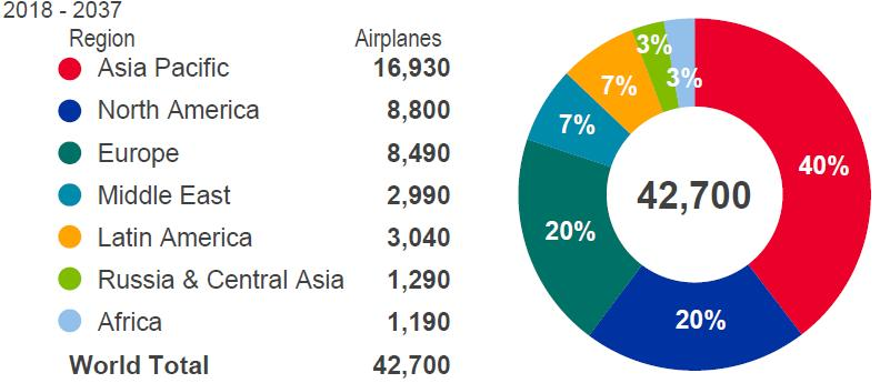 Global aviation - future aircraft orders New airplane deliveries by region Asia Pacific to account for 40%